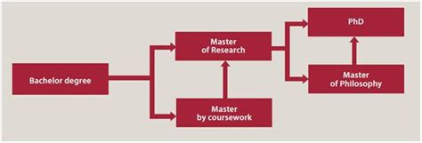 which is better a masters or bachelor degree macquarie pathways