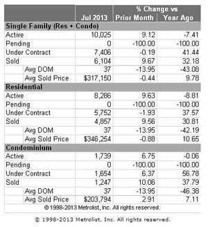 Denver Property Sales Records Record Breaking Real Estate Sales In July 2013