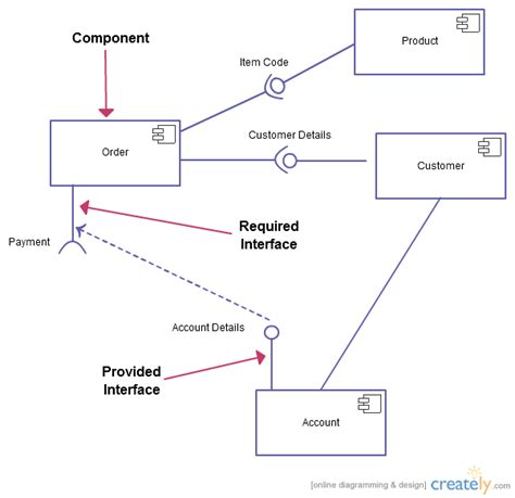 uml component diagram kumar s uml diagram types with exles for each