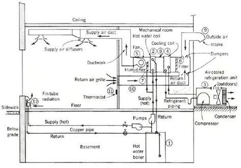 air conduct system cerca con disegni