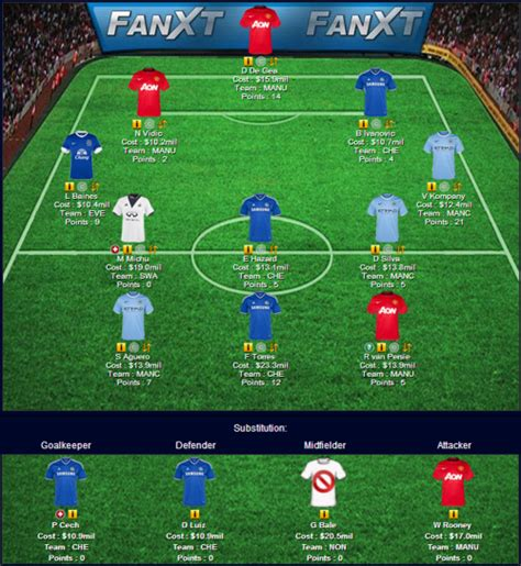 epl games fantasy premier league hints july 2014