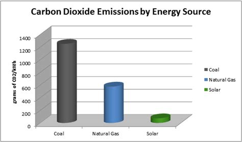 Renewable Energy Versus The Environment by Environmental Renewable Energy Corporation Timonium Md