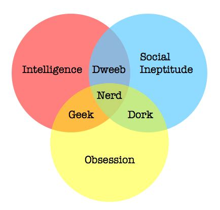 venn diagram of dweeb dork and how to stare at ants superficial analyses of the human