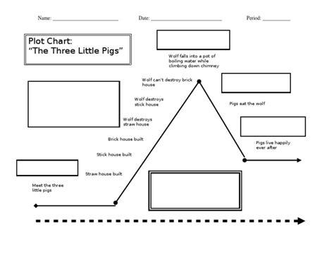 the three pigs plot diagram plot diagram 3 pigs