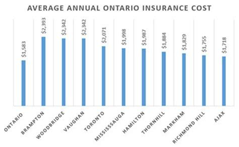 Cheap Car Insurance Ontario by Why Is Ontario Greater Toronto Car Insurance So Expensive