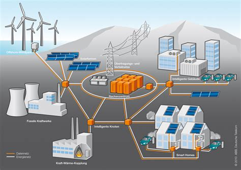 the grid biography of an american technology mit press books bild smartgrid