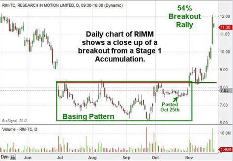stock accumulation pattern the golden nugget that makes traders wealthy trading aapl