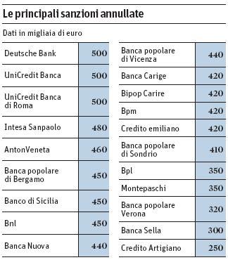 banco di sicilia 24 ore mutui il tar annulla la multa antitrust sulla portabilit 224