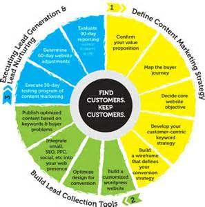 content marketing methodology