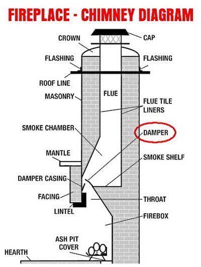 fireplace diagram chimney components images search