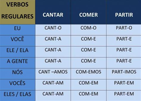 verb conjugation table conjugate portuguese verbs table credridpa