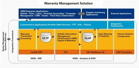 sap wm tutorial pdf sap wm warranty management course and fees career