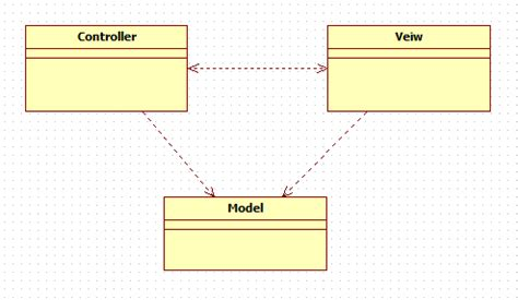 prg pattern asp net webforms mvc patterns active and passive model and its