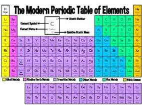 need an quot easier quot version of the modern periodic table