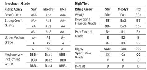 Ratings Bank Austria
