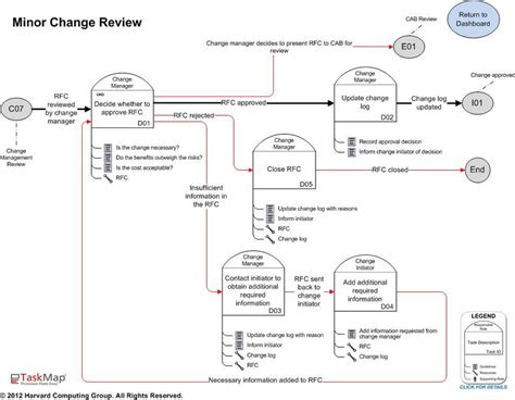 itil change management process template itil change management best practice process maps