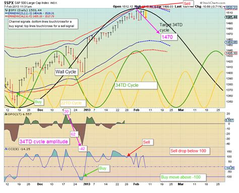 swing trade cycles swing trade cycles february 2013 update i