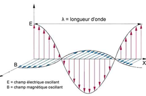 onde électromagnétique corrigez moi