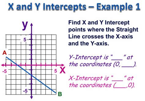 Finding X And Y Intercepts Worksheet by Lessons Passy S World Of Mathematics Mathematics Help