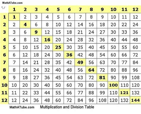 Exponent Table by Those Charts We All Had Things Of Youth Charts And We