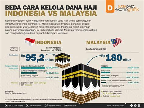 detiksport indonesia vs malaysia ini bedanya indonesia dan malaysia kelola dana haji