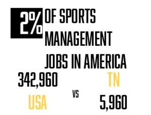 Of Tennessee Mba Sports Management by Sports Management Degrees Tennessee Sports