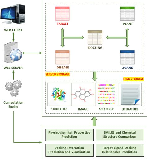 workflow database schema workflow diagram and database schema of the pdtdb