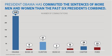 Sentence Of Cupboard President Obama Has Now Commuted The Sentences Of 348