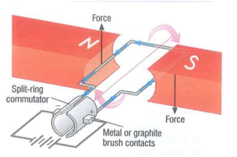 induction of electric and magnetic fields thisisphysics chapter 22 electric motors and electromagnetic induction