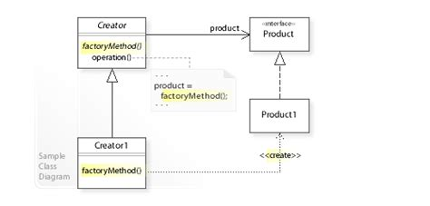factory pattern software engineering file w3sdesign factory method design pattern uml jpg