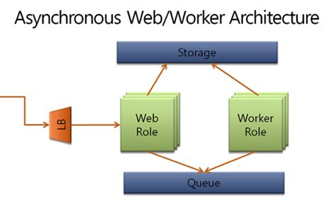 web worker pattern applied windows azure compute intensive apps with azure
