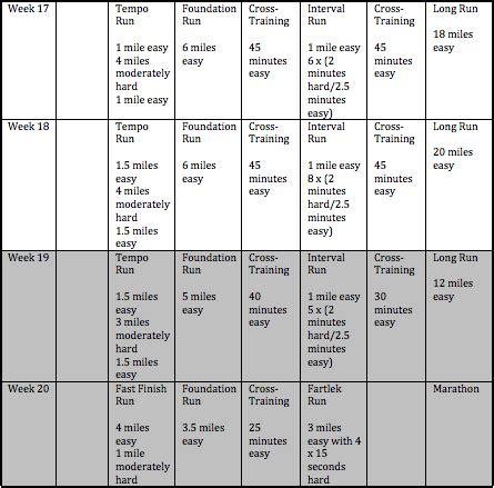 foolproof 20 week marathon training schedule | stack