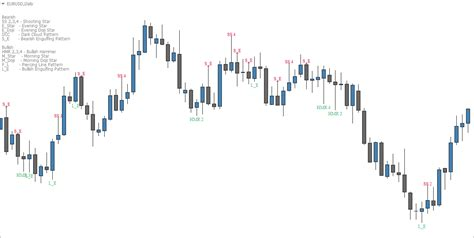 jobs for pattern recognition the best candlestick pattern indicator for mt4 fx day job