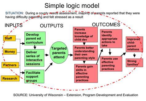 evaluation logic model template dig deeper