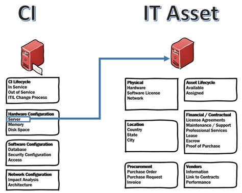 design assets definition how to integrate a cmdb with it asset management itam