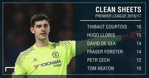 epl clean sheets 17 18 thibaut courtois menangkan golden glove award fourfourtwo