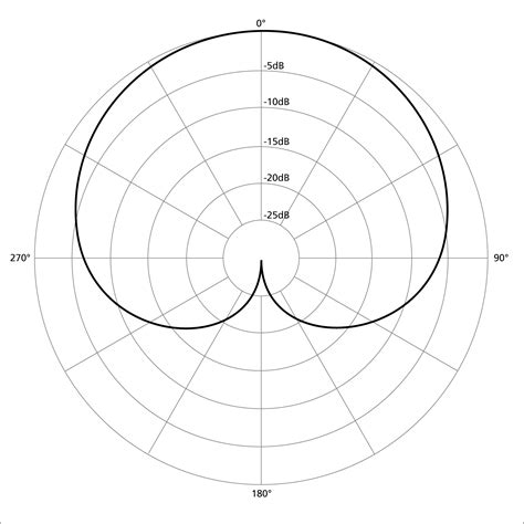 microphone pattern types microphone polar patterns music technology student