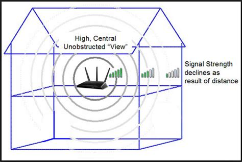 how to boost wi fi signal strength at your home 7 simple