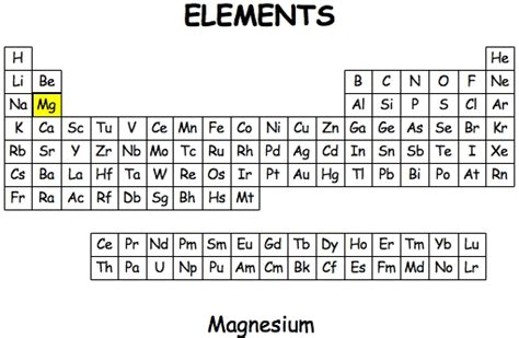 Magnesium On The Periodic Table by Magnesium