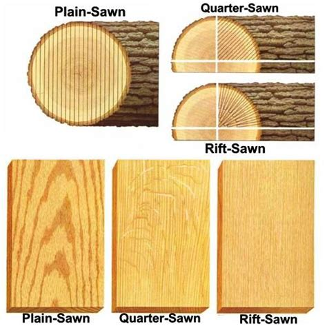 20 best images about lumber info on pinterest tool company lag bolts and lumber sizes