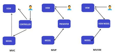 mvvm pattern in android mvc mvp and mvvm design pattern ankit sinhal medium