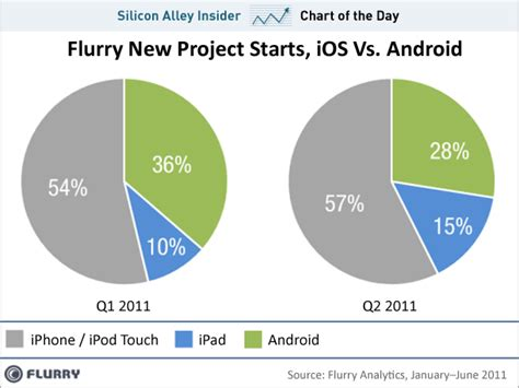android vs iphone sales developers are fleeing android for iphone chart