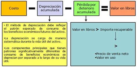 porcentajes de depreciacion de activos fijos bolivia activos fijos niif para las pymes