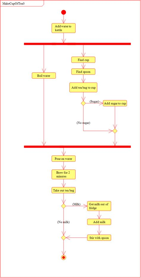 make a diagram how to make a cuppa activity diagrams tim holt