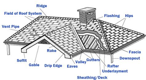 diagram of roof 187 roofing parts and terminology