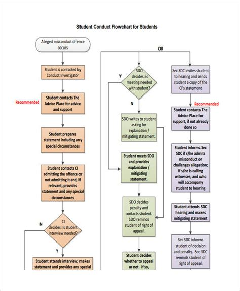 flowchart exles for students 9 flowcharts for students exles sles