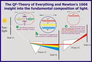 Which Hypothesis Led To The Discovery Of The Proton 1 Newton Light Experiment