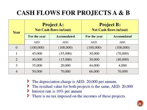 sle cash flow for project capital budgeting