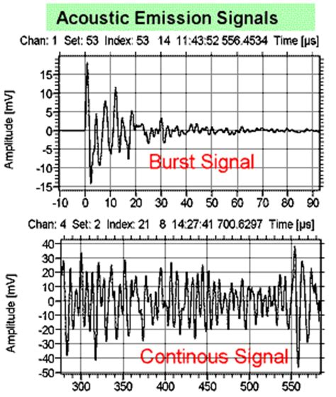 pattern recognition analysis of acoustic emission signals signals