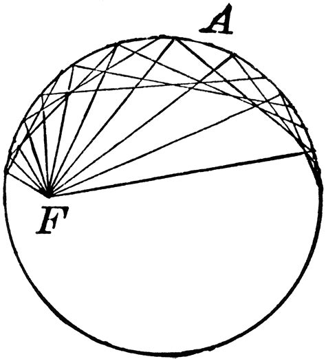 conic sections circle focus in auxiliary circle of conic clipart etc